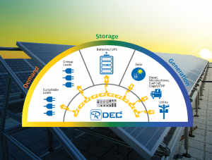 Distributed energy system