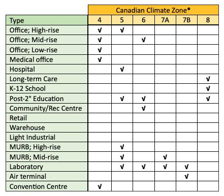 NRCan EBCx case studies