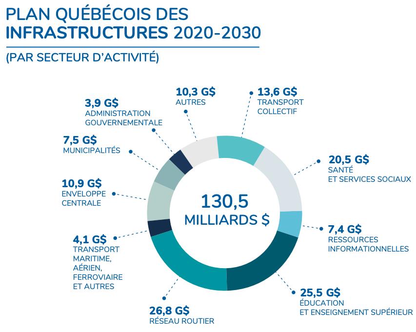 QIP 2020-2030