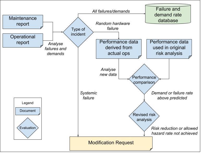 Maintenance documentation sample