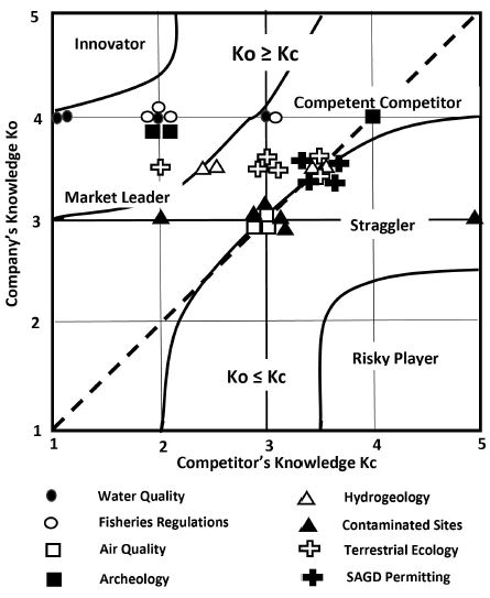 Knowledge mapping - Figure 1