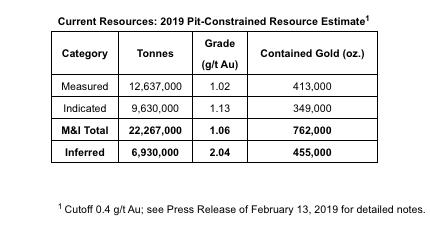 Estimated resources at Granada Gold Mine