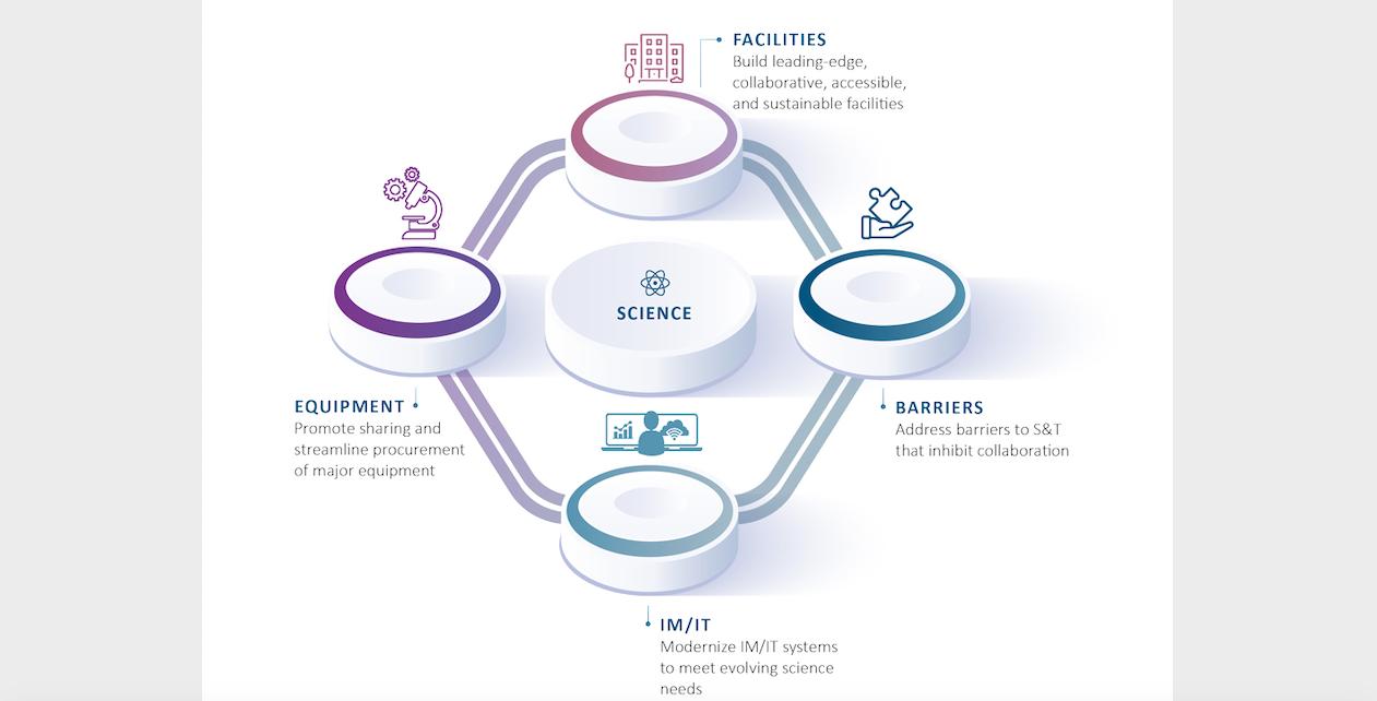 LabsCanada: Four pillars